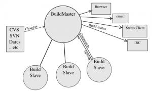 Arquitectura de Buildbot
